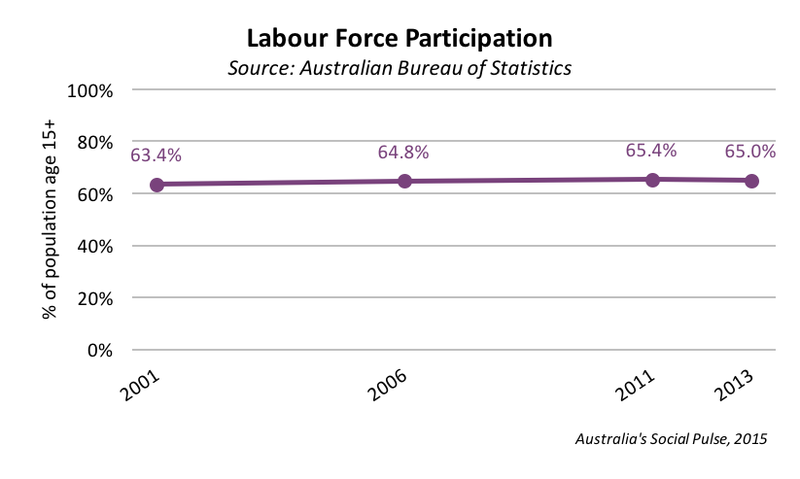 Employment - labour force
