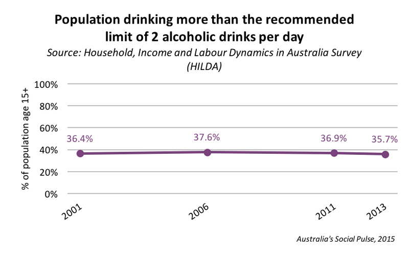 Health - alcohol use