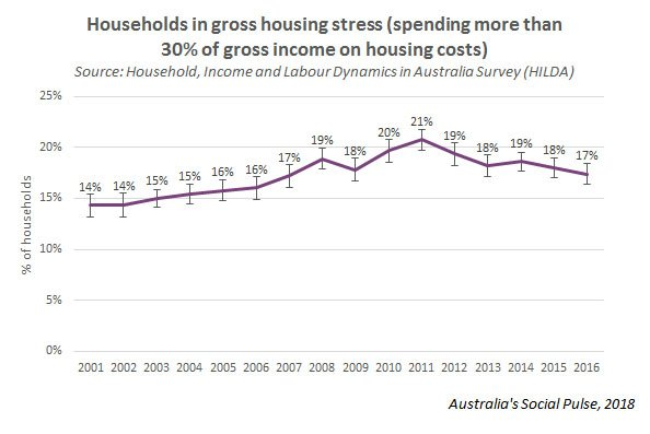 HousingStress