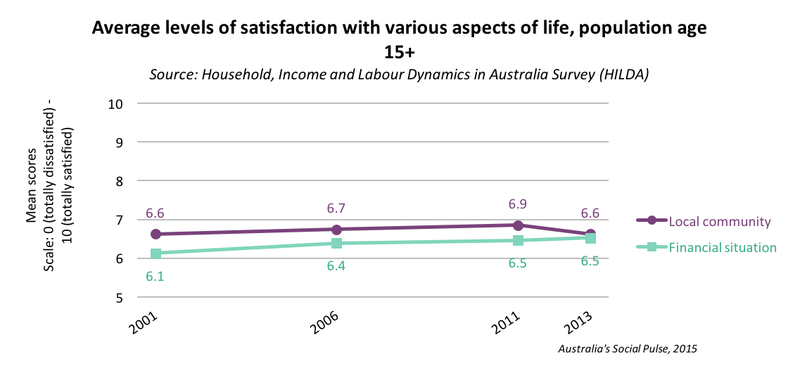 Life Satisfaction - community and financial situation