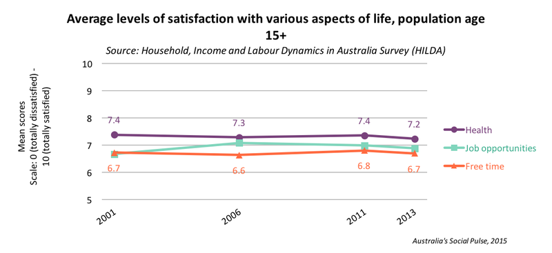 Life Satisfaction - health, job, freetime