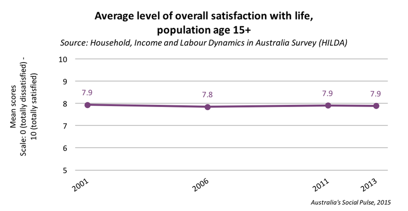 Life Satisfaction - overall satisfaction