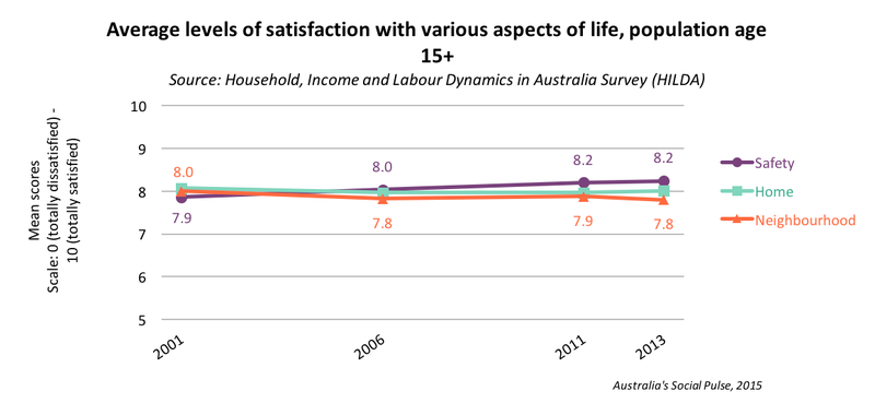 Life Satisfaction - safety, home, neighbourhood