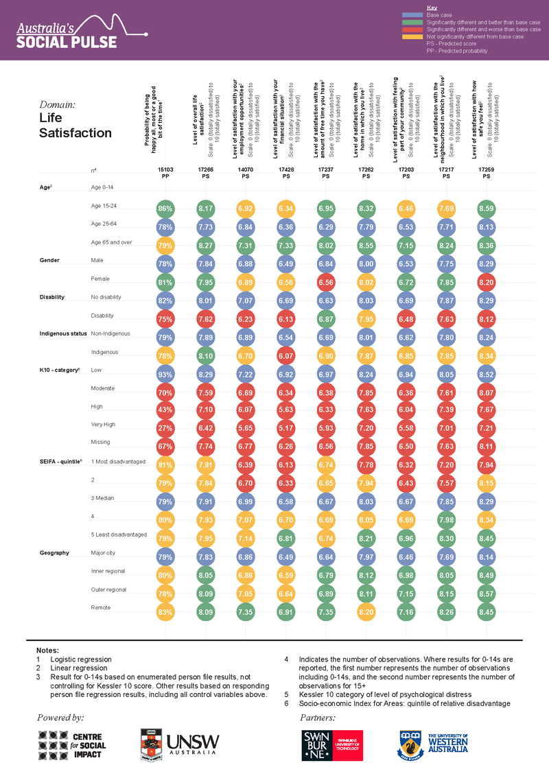 Life Satisfaction Dashboard